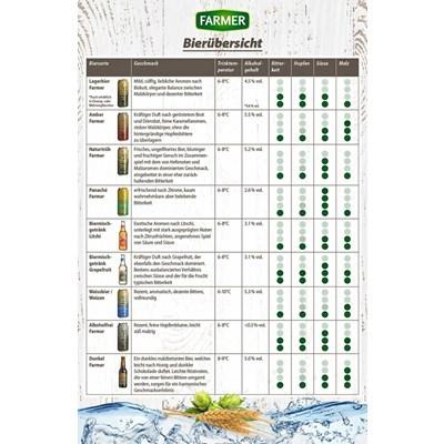 Lagerbier Farmer Dose 50 cl